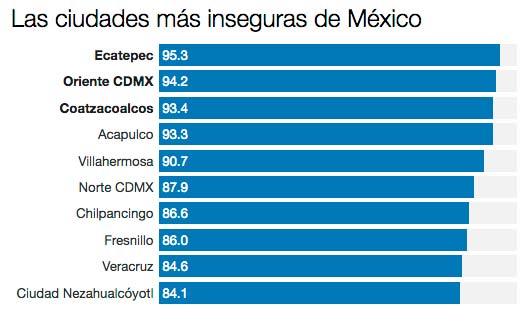 ciudades-inseguras-mx